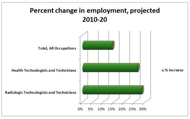 Job Prospect -Graph
